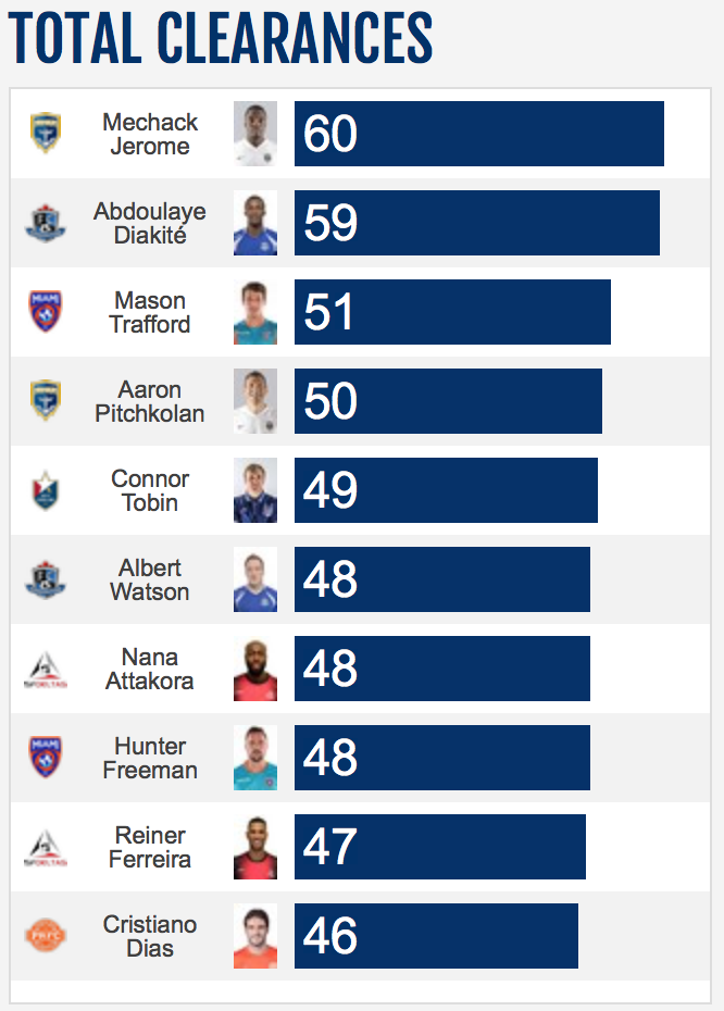 Mason Trafford_-_League_Clearance_Chart